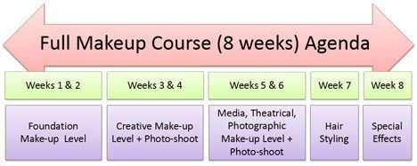 The Full Makeup Diploma Course - London College of Make-up